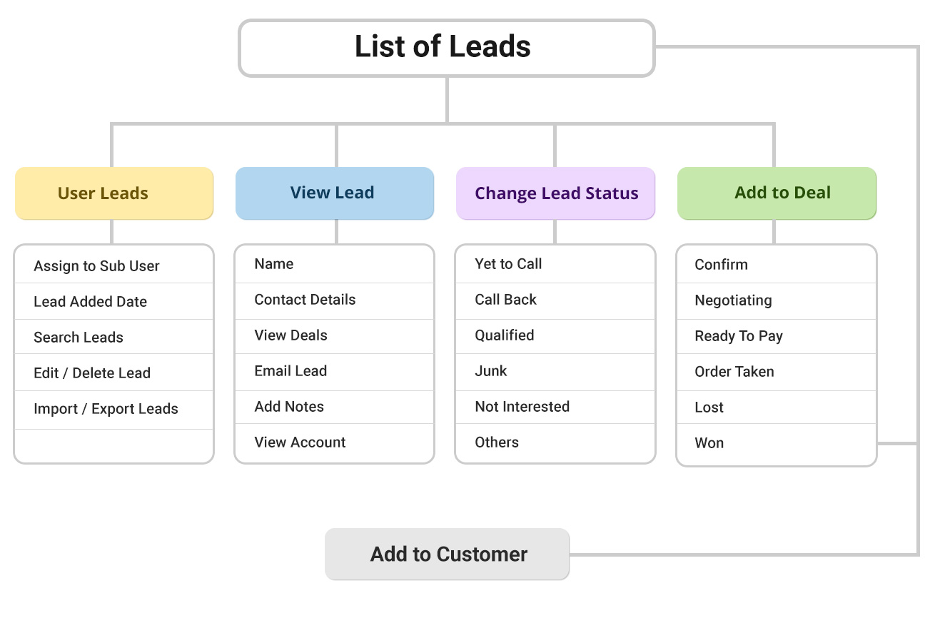 list of leads